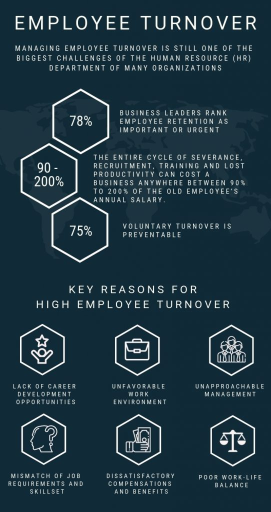 Reasons for Employee Turnover