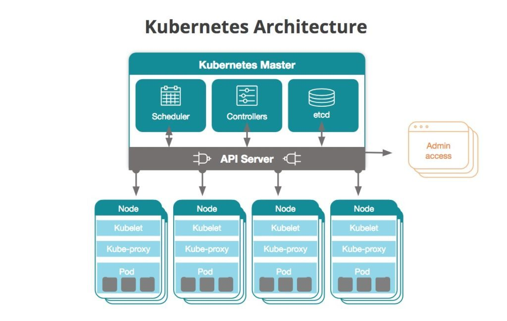 Kubernetes Architecture - Becoming Cloud Native - Embee Software Blog