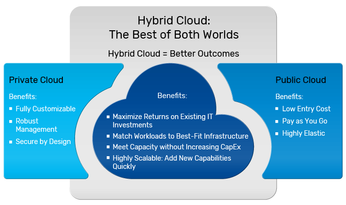 A hybrid cloud ensures better outcomes