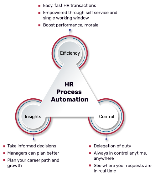 Streamline HR processes