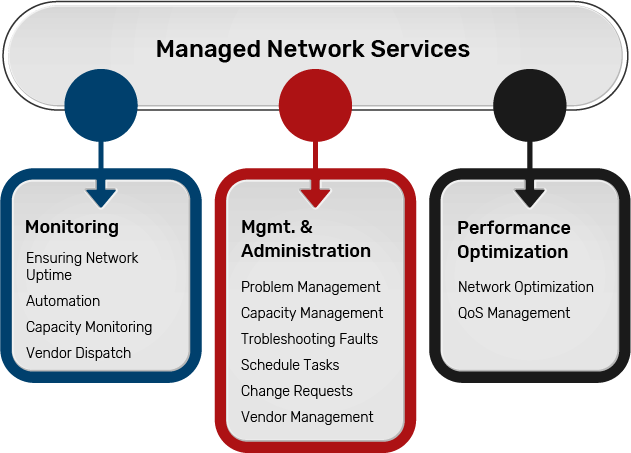 managed-network-service