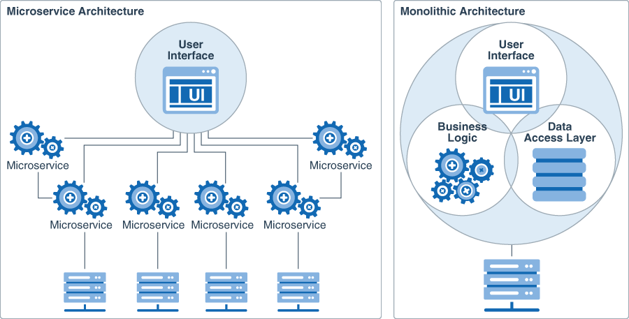 Microservices Architecture - Becoming Cloud Native Blog